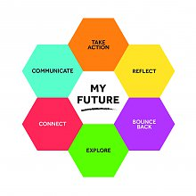 Image of My Future framework, showing six hexagons to illustrate Explore, Connect, Communicate, Reflect, Take Action and Bounce Back